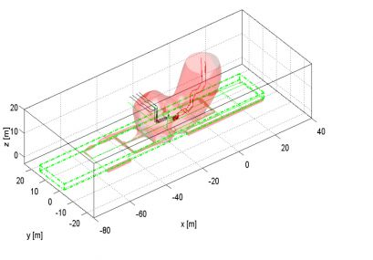 1uT-curve of a railway substation, 3D model view, based on simulations